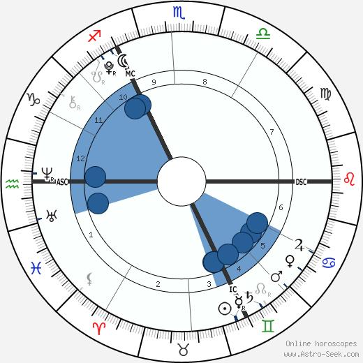 Harvey Yorke wikipedia, horoscope, astrology, instagram