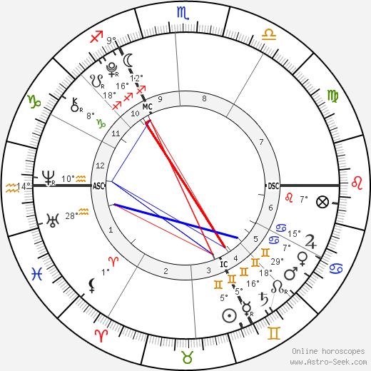 Harvey Yorke birth chart, biography, wikipedia 2019, 2020