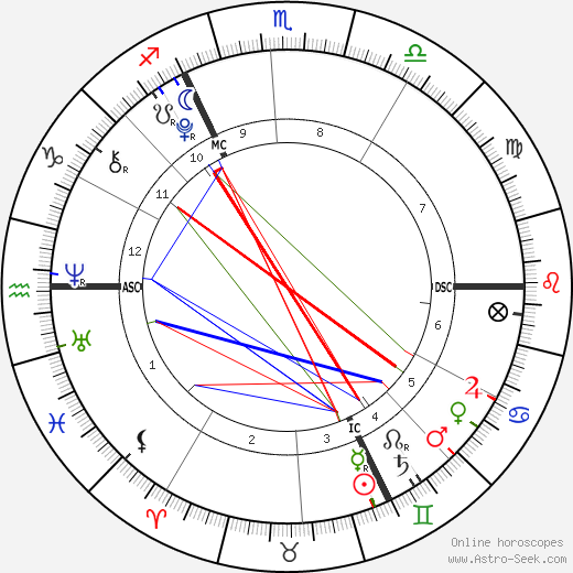 Harvey Yorke birth chart, Harvey Yorke astro natal horoscope, astrology