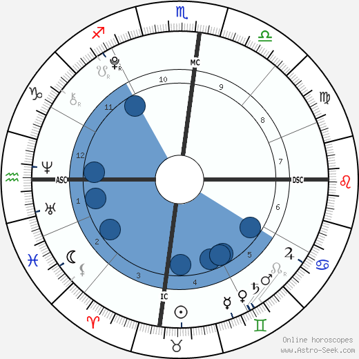 Judah Tapert wikipedia, horoscope, astrology, instagram