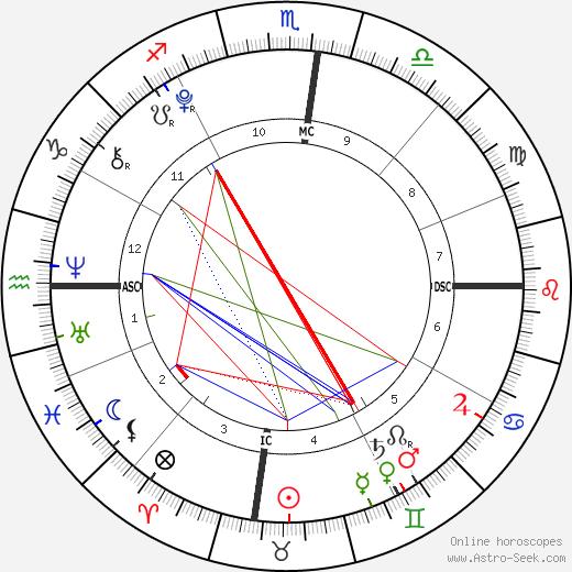 Judah Tapert birth chart, Judah Tapert astro natal horoscope, astrology