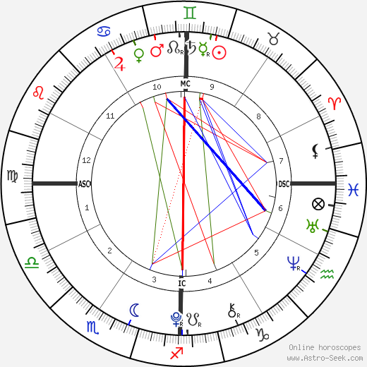 Scarlet Rose Stallone birth chart, Scarlet Rose Stallone astro natal horoscope, astrology