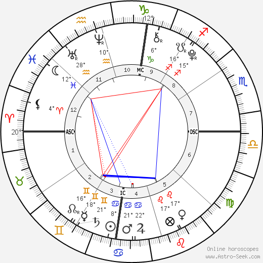 Amerah Solomon birth chart, biography, wikipedia 2019, 2020