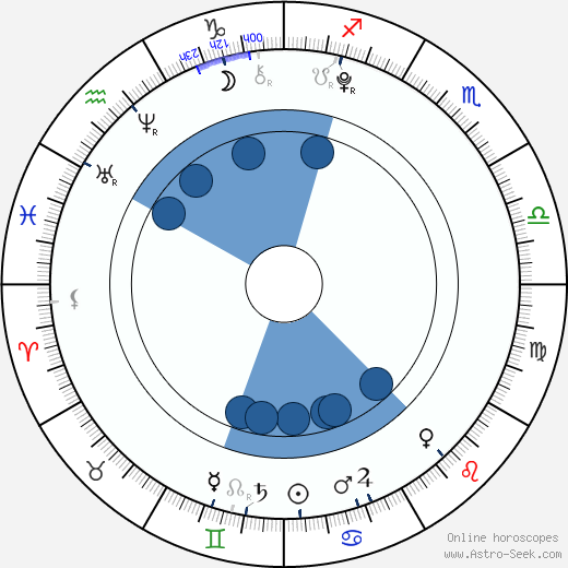 Mason Vale Cotton horoscope, astrology, sign, zodiac, date of birth, instagram