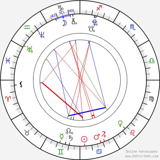 Mason Vale Cotton birth chart, Mason Vale Cotton astro natal horoscope, astrology