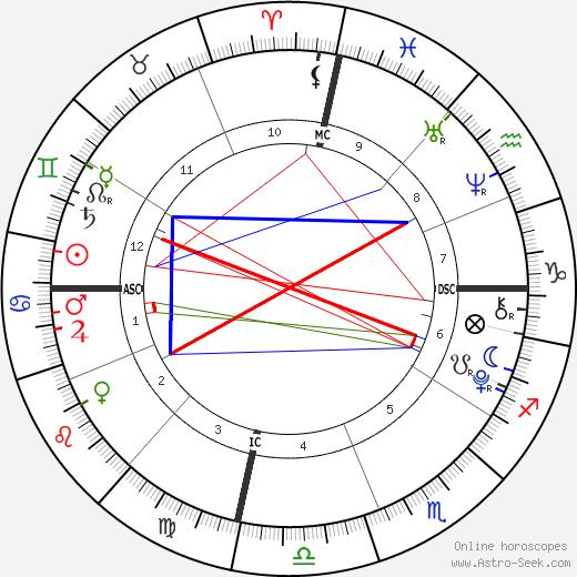 Miraya Vadra Gandhi birth chart, Miraya Vadra Gandhi astro natal horoscope, astrology