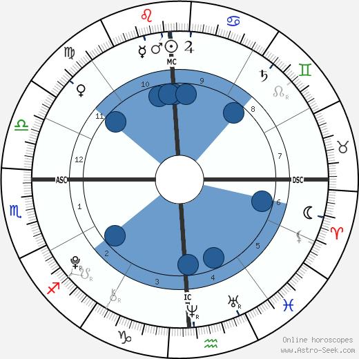 Alexa Marie Aikman wikipedia, horoscope, astrology, instagram