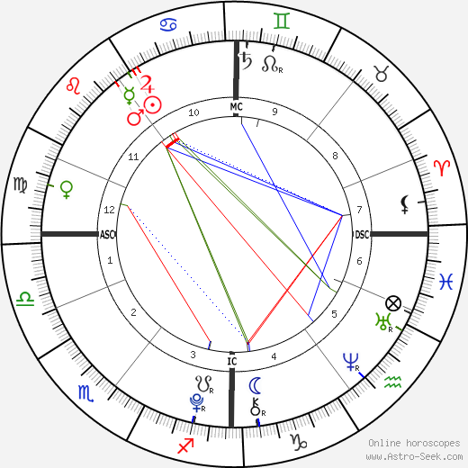Prince Felix of Denmark birth chart, Prince Felix of Denmark astro natal horoscope, astrology