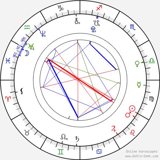 Bo-geun Cheon birth chart, Bo-geun Cheon astro natal horoscope, astrology