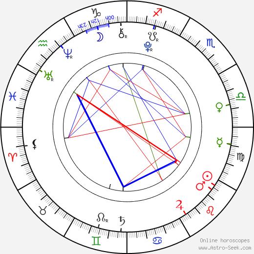 Brighton Sharbino birth chart, Brighton Sharbino astro natal horoscope, astrology