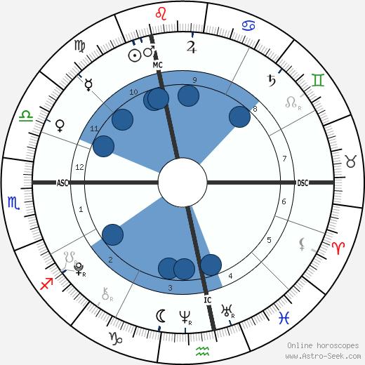 Dania Tanovic wikipedia, horoscope, astrology, instagram