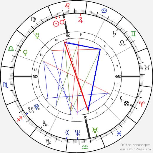 Dania Tanovic birth chart, Dania Tanovic astro natal horoscope, astrology