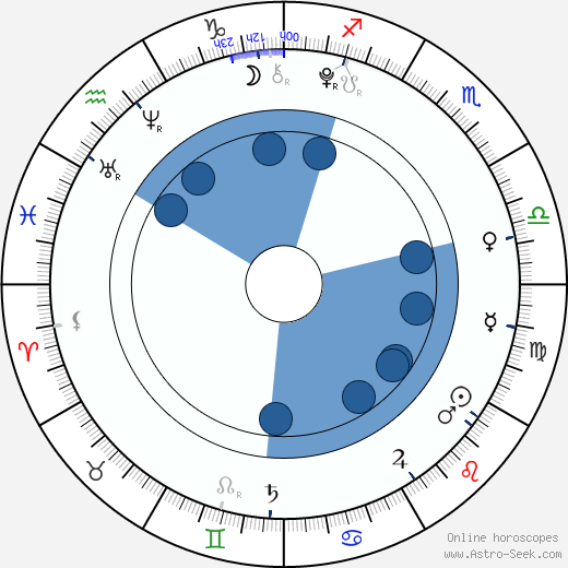 Jorge Eduardo García wikipedia, horoscope, astrology, instagram
