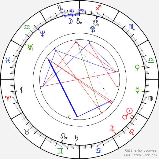 Jorge Eduardo García birth chart, Jorge Eduardo García astro natal horoscope, astrology