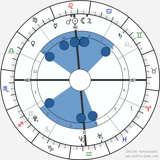Josh Koppell wikipedia, horoscope, astrology, instagram