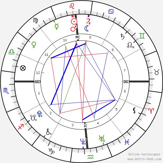 Josh Koppell tema natale, oroscopo, Josh Koppell oroscopi gratuiti, astrologia