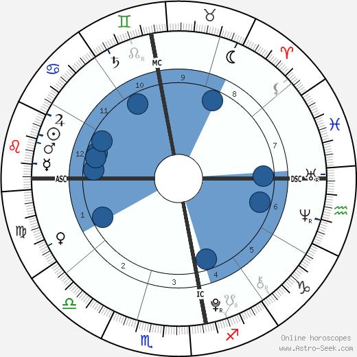 Joshua Rafter wikipedia, horoscope, astrology, instagram