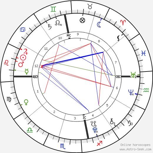 Joshua Rafter birth chart, Joshua Rafter astro natal horoscope, astrology
