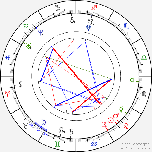 Shelby Hoffman birth chart, Shelby Hoffman astro natal horoscope, astrology