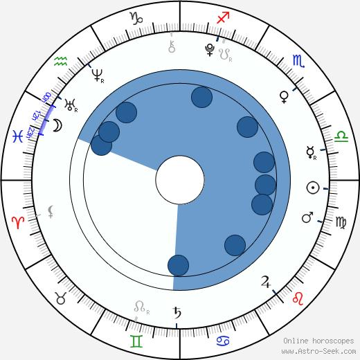 Jason Simmons wikipedia, horoscope, astrology, instagram