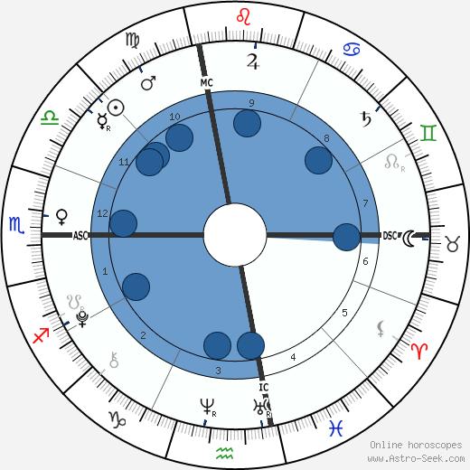 Justin Michael Edward wikipedia, horoscope, astrology, instagram
