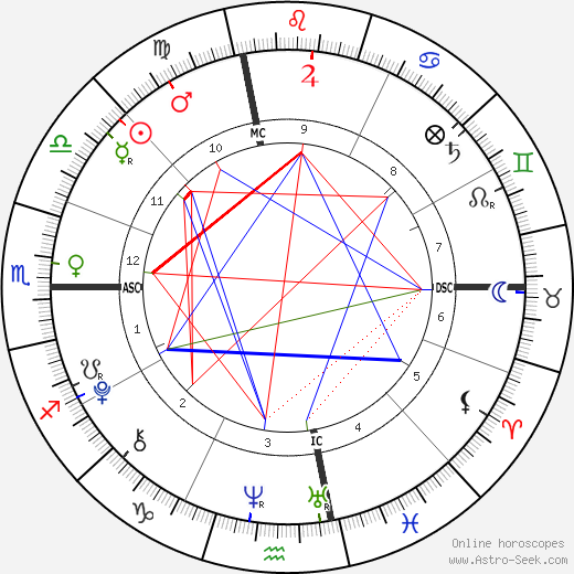 Justin Michael Edward день рождения гороскоп, Justin Michael Edward Натальная карта онлайн