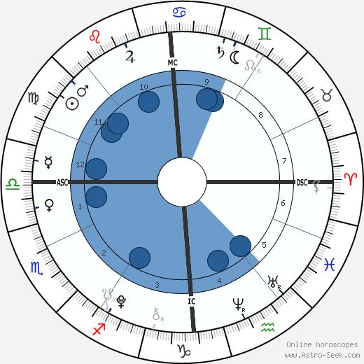 Romeo Beckham wikipedia, horoscope, astrology, instagram