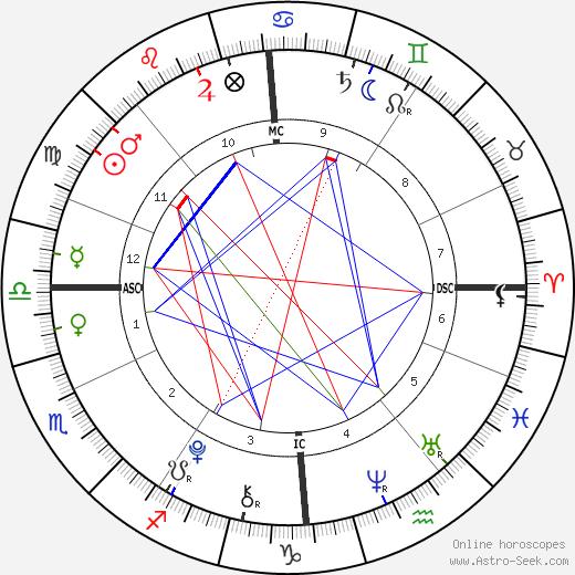 Romeo Beckham день рождения гороскоп, Romeo Beckham Натальная карта онлайн