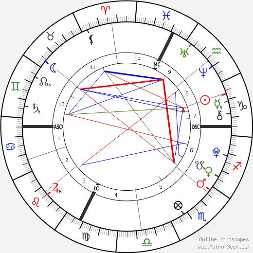 Alice Pavarotti день рождения гороскоп, Alice Pavarotti Натальная карта онлайн