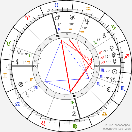 Banjo Taylor Birth Chart Horoscope, Date of Birth, Astro