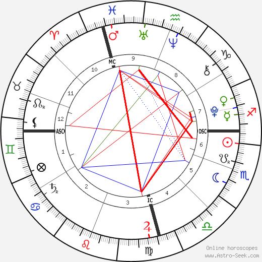 Banjo Taylor день рождения гороскоп, Banjo Taylor Натальная карта онлайн