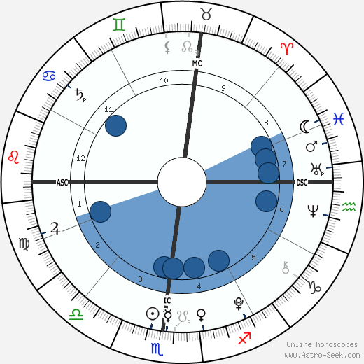 Harry Letterman wikipedia, horoscope, astrology, instagram