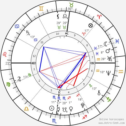 Harry Letterman birth chart, biography, wikipedia 2020, 2021