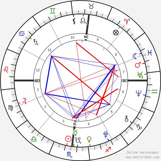 Harry Letterman birth chart, Harry Letterman astro natal horoscope, astrology
