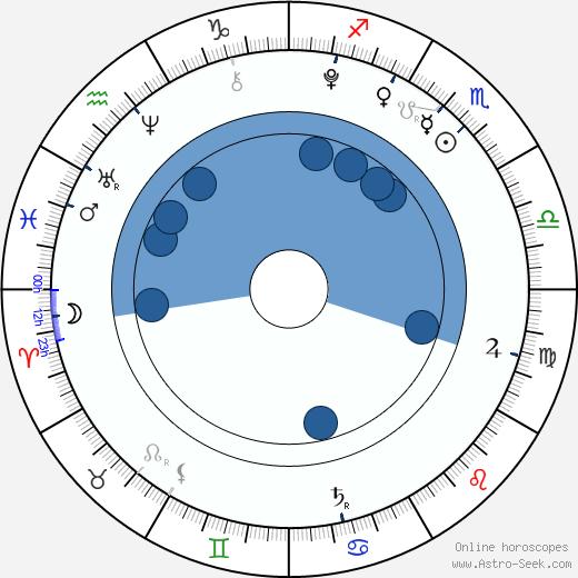 Landon Gimenez wikipedia, horoscope, astrology, instagram