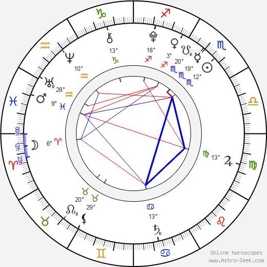 Landon Gimenez birth chart, biography, wikipedia 2019, 2020