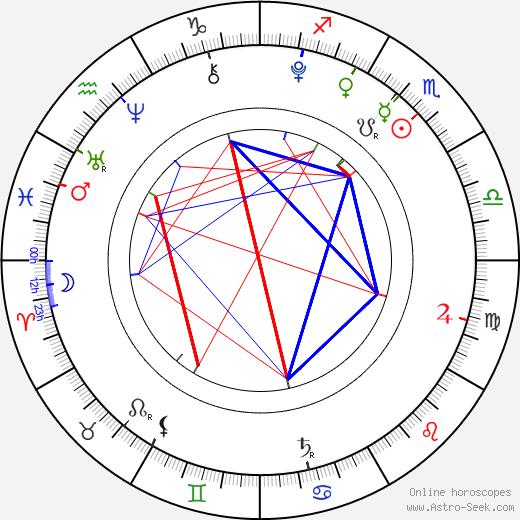 Landon Gimenez astro natal birth chart, Landon Gimenez horoscope, astrology
