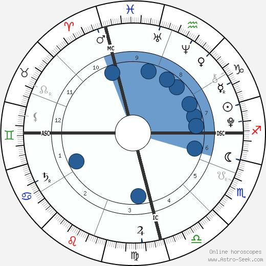 Charles Spencer Crowe wikipedia, horoscope, astrology, instagram