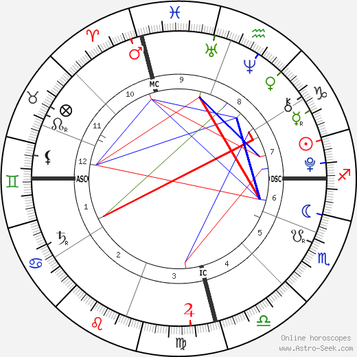 Charles Spencer Crowe Birth Chart Horoscope Date Of Birth Astro