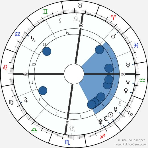 Joe Mendes wikipedia, horoscope, astrology, instagram