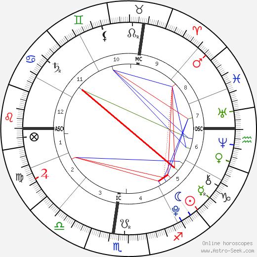 Joe Mendes день рождения гороскоп, Joe Mendes Натальная карта онлайн