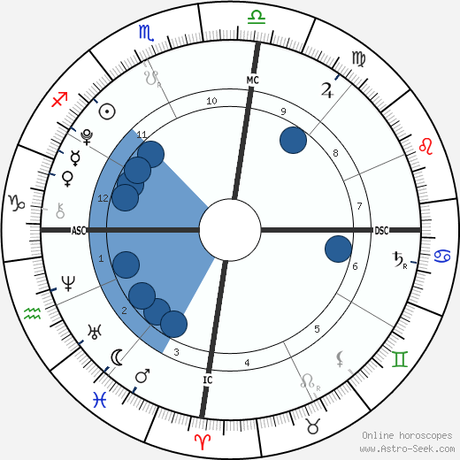 Roberta Clarence Irwin wikipedia, horoscope, astrology, instagram