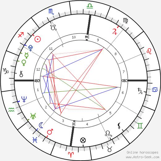 Roberta Clarence Irwin tema natale, oroscopo, Roberta Clarence Irwin oroscopi gratuiti, astrologia