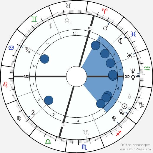 Vittoria Emanuele wikipedia, horoscope, astrology, instagram