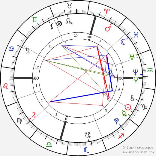 Vittoria Emanuele день рождения гороскоп, Vittoria Emanuele Натальная карта онлайн