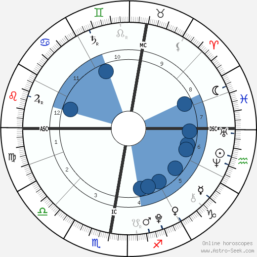 Cy Andreais Busson wikipedia, horoscope, astrology, instagram