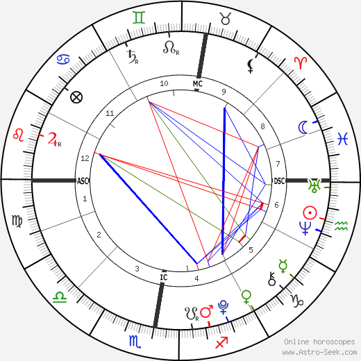 Cy Andreais Busson tema natale, oroscopo, Cy Andreais Busson oroscopi gratuiti, astrologia