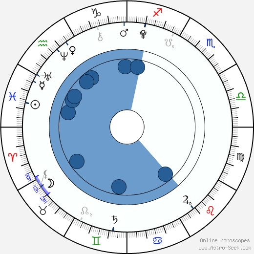 Jakub Hanák wikipedia, horoscope, astrology, instagram