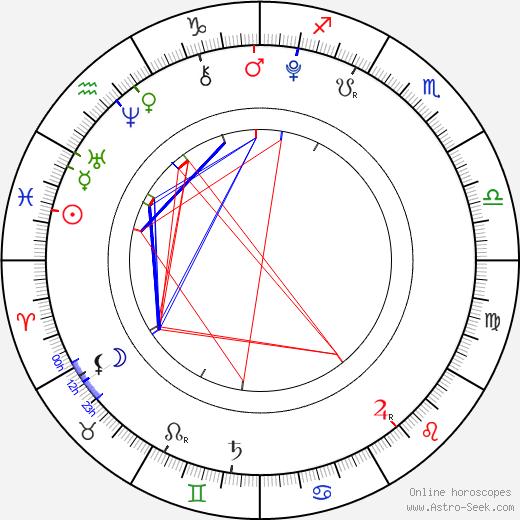 Jakub Hanák astro natal birth chart, Jakub Hanák horoscope, astrology