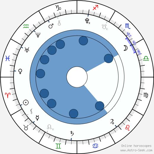 Ryan Falconer wikipedia, horoscope, astrology, instagram